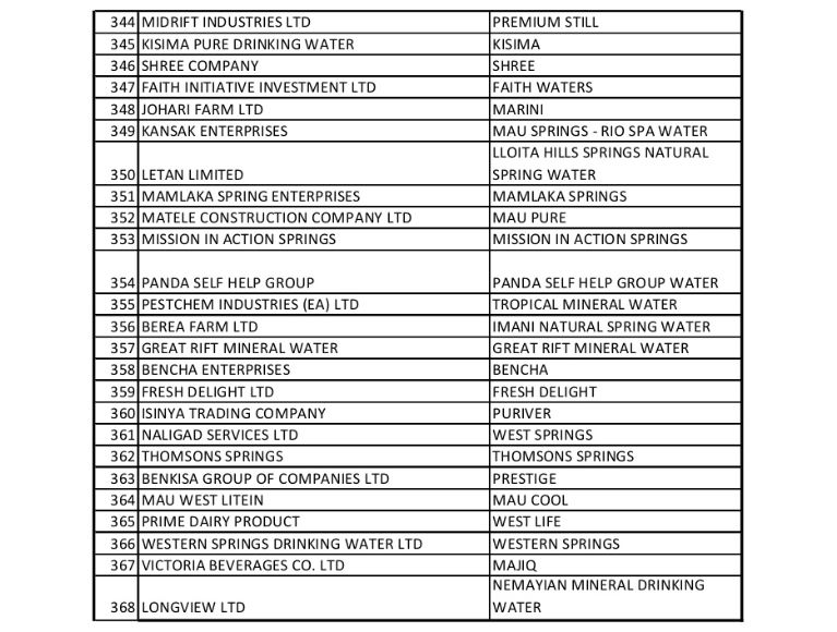FULL LIST: 368 Bottled Water Brands Suspended by KEBS Over Poor Quality