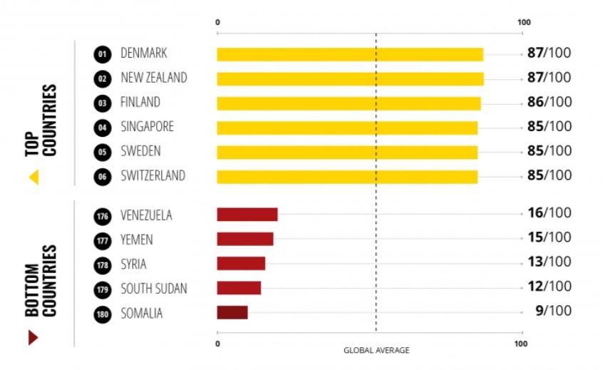 corruption - Kenya Records Slow Progress in Fight Against Corruption – Global Report