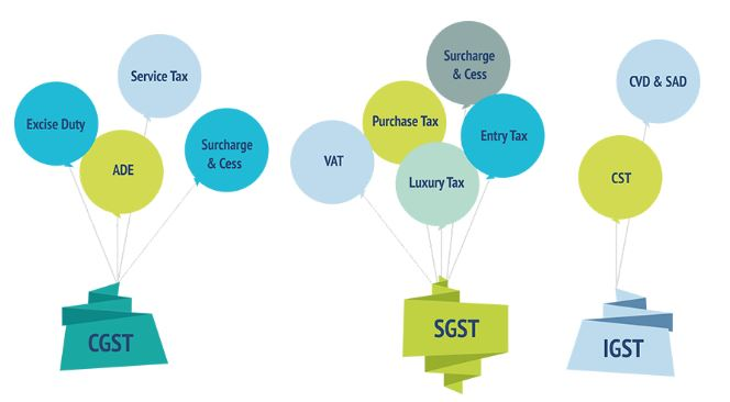 gst1 - How has the GST Structure Impacted the Indian Economy At Large?