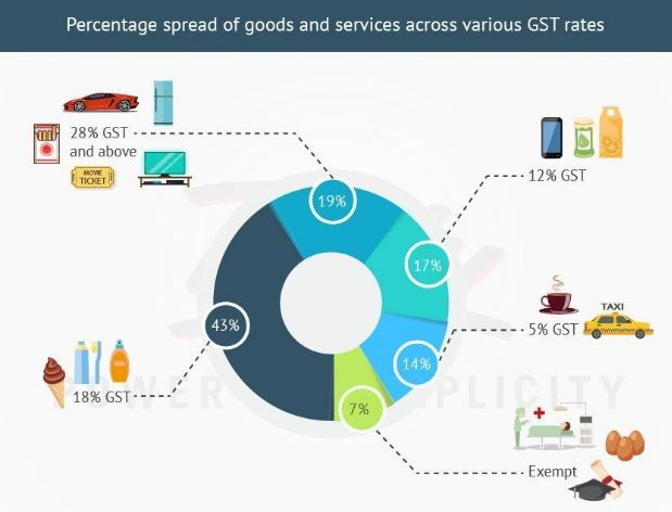 gst2 - How has the GST Structure Impacted the Indian Economy At Large?