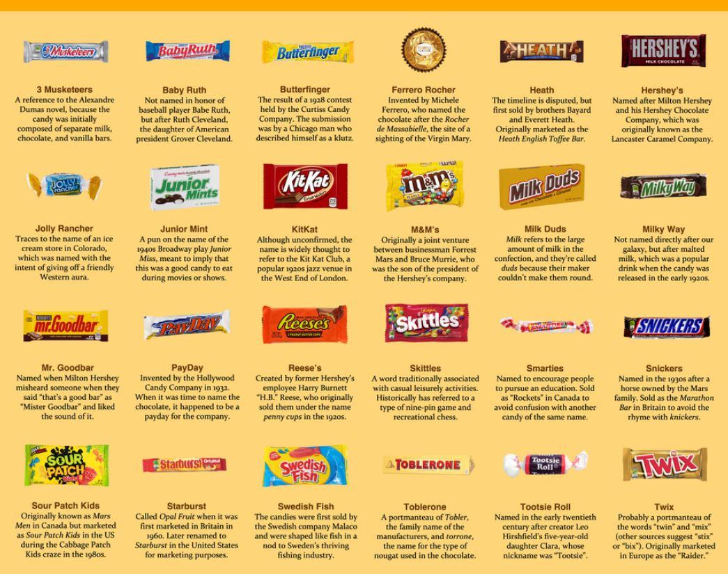 How Popular Candies Got Their Names: Hersheys, KitKat, Mr. Goodbar, M&Ms, Skittles, Snickers, Toblerone etc.